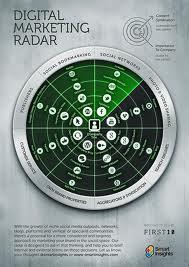 Digital Marketing Radar